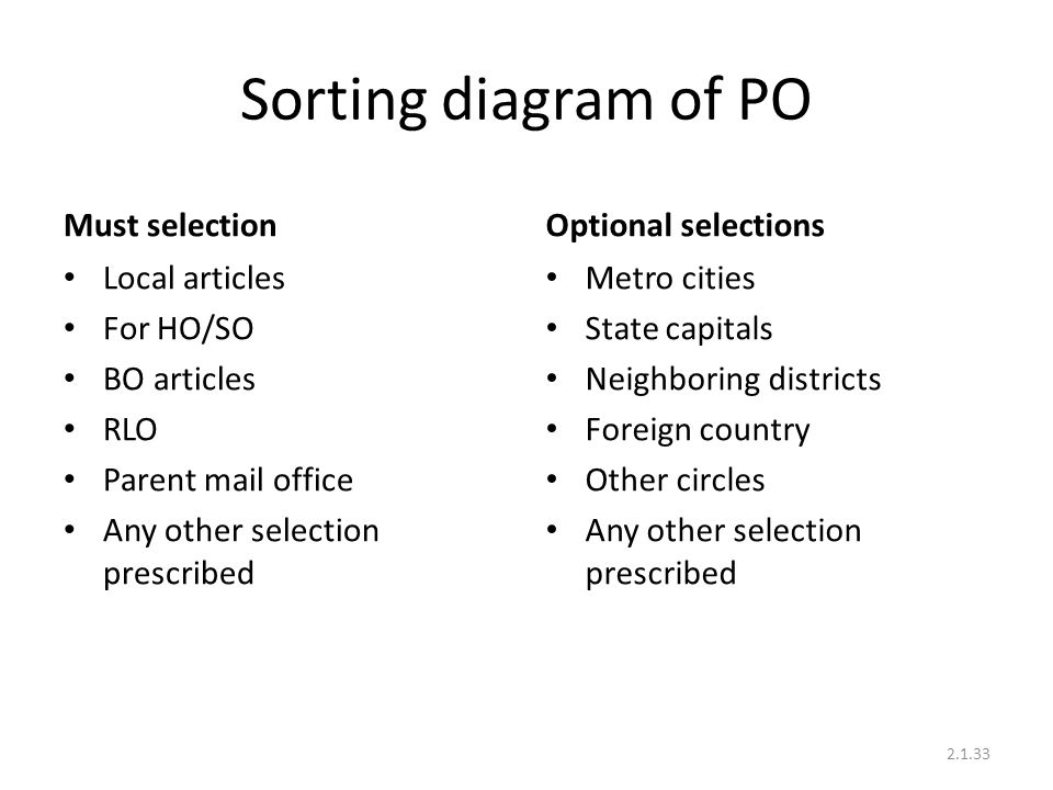 Sorting diagram of PO Must selection Optional selections
