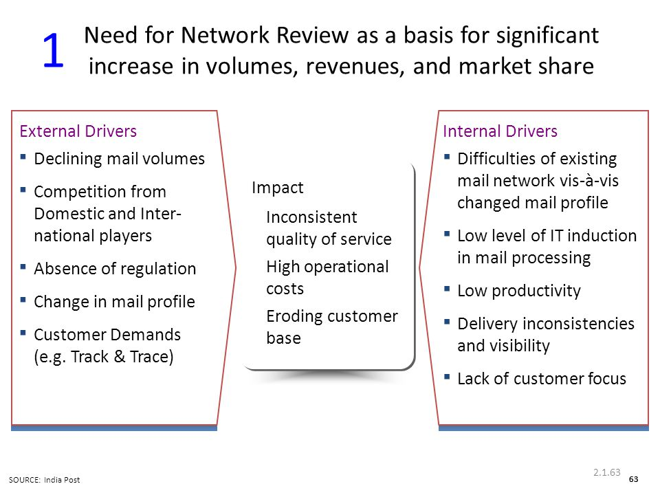Need for Network Review as a basis for significant increase in volumes, revenues, and market share