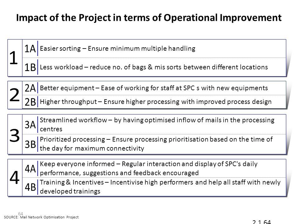Impact of the Project in terms of Operational Improvement