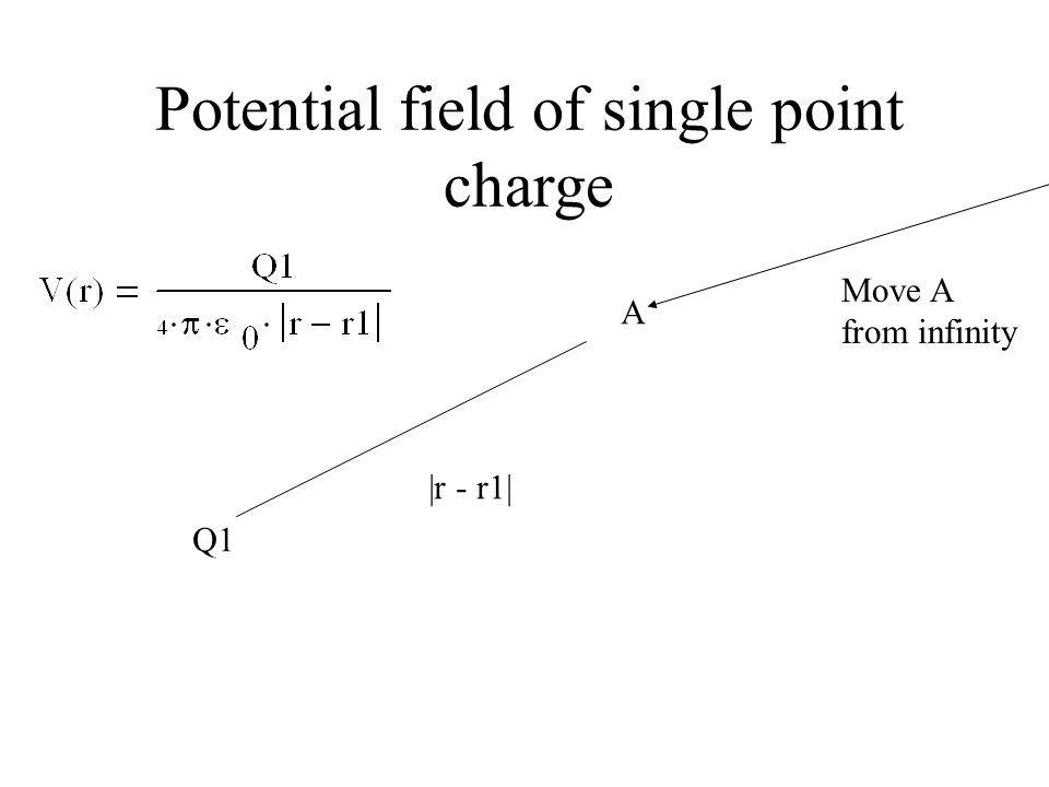 Potential field of single point charge