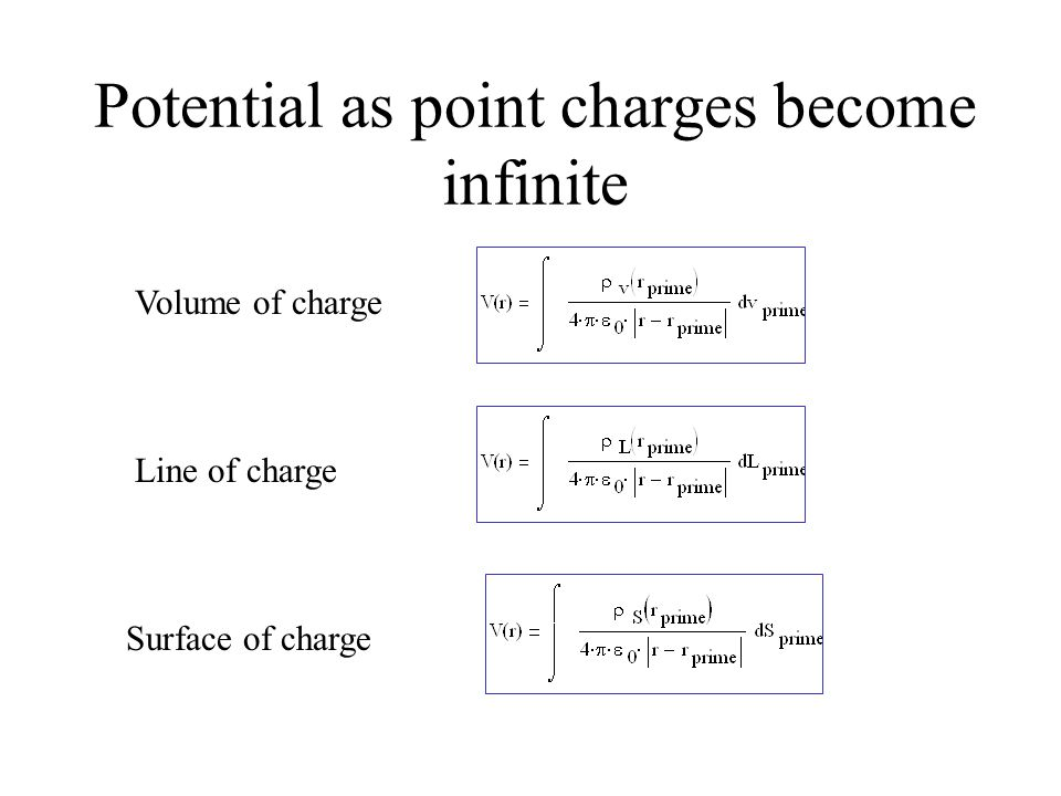 Potential as point charges become infinite
