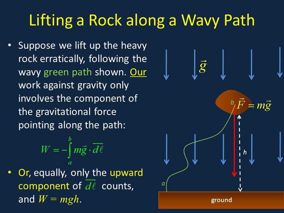 Lifting a Rock along a Wavy Path