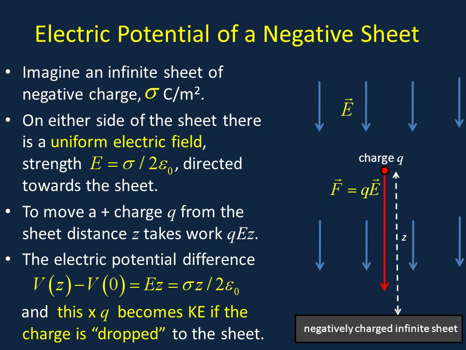 Electric Potential of a Negative Sheet