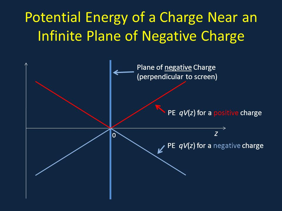 Potential Energy of a Charge Near an Infinite Plane of Negative Charge