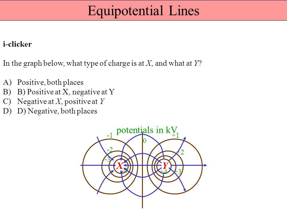 Equipotential Lines potentials in kV X Y i-clicker