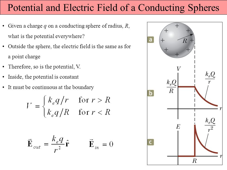 Potential and Electric Field of a Conducting Spheres