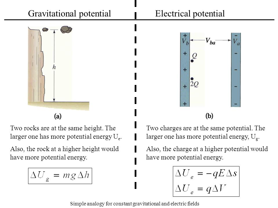 Simple analogy for constant gravitational and electric fields
