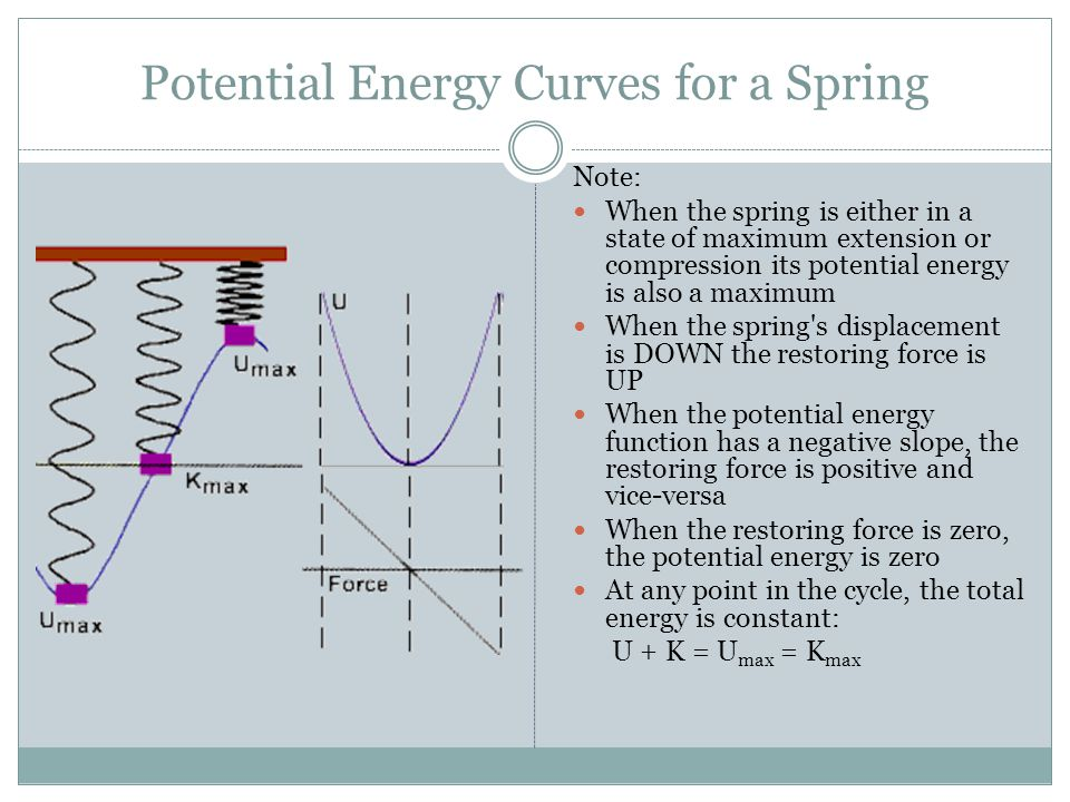 Potential Energy Curves for a Spring
