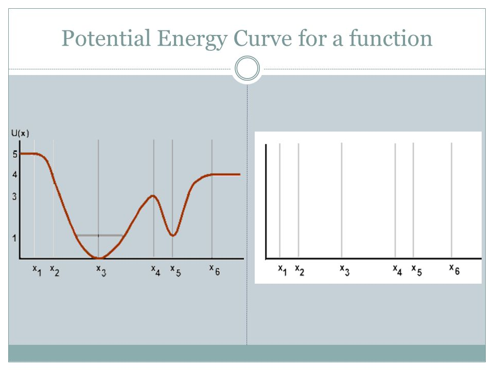 Potential Energy Curve for a function