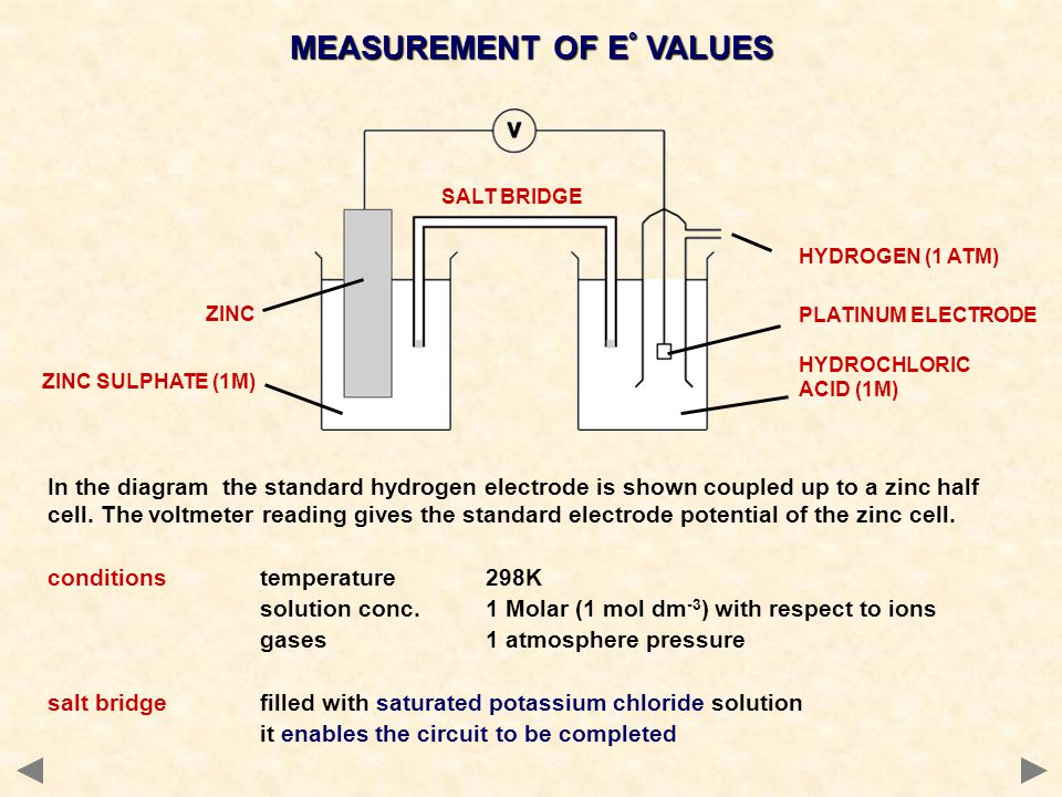 MEASUREMENT OF E° VALUES