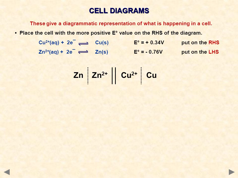 Zn Zn2+ Cu2+ Cu CELL DIAGRAMS