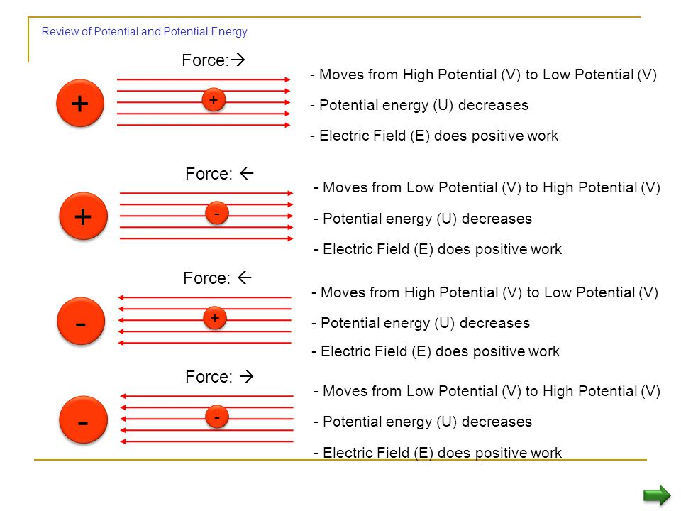 Review of Potential and Potential Energy
