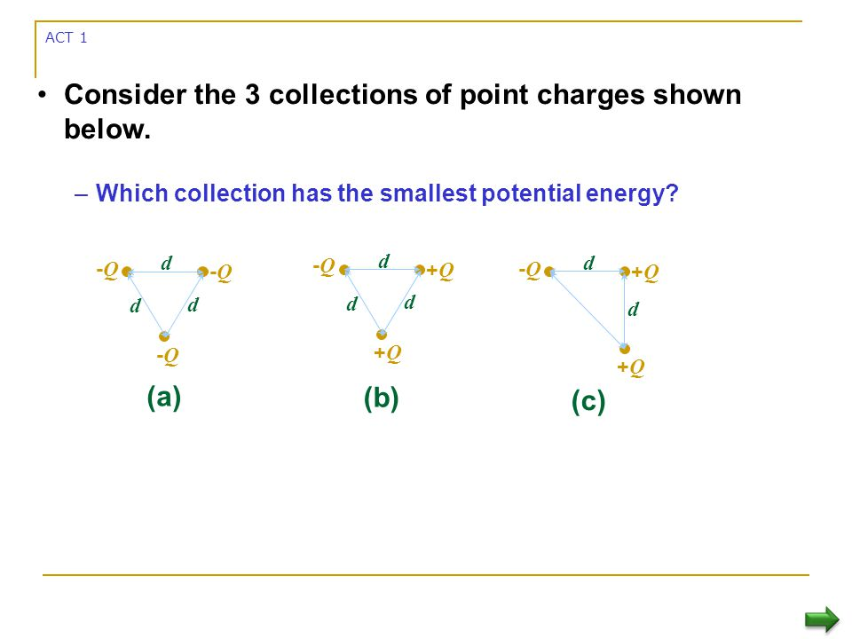 Consider the 3 collections of point charges shown below.