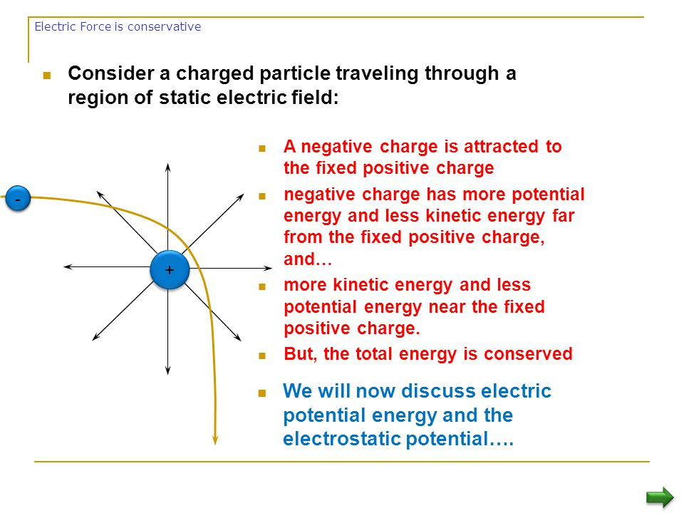Electric Force is conservative