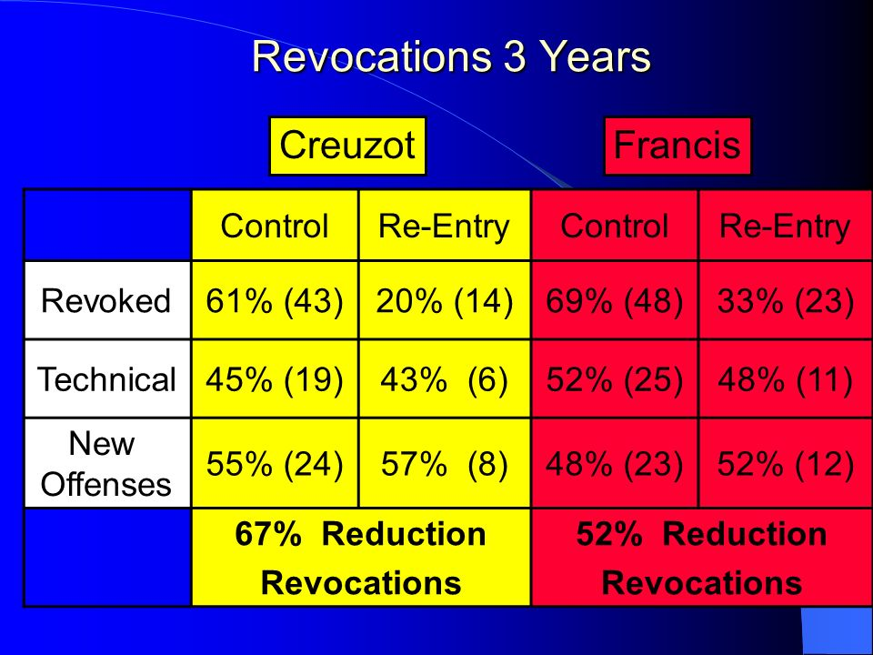 Revocations 3 Years Creuzot Francis Control Re-Entry Revoked 61% (43)