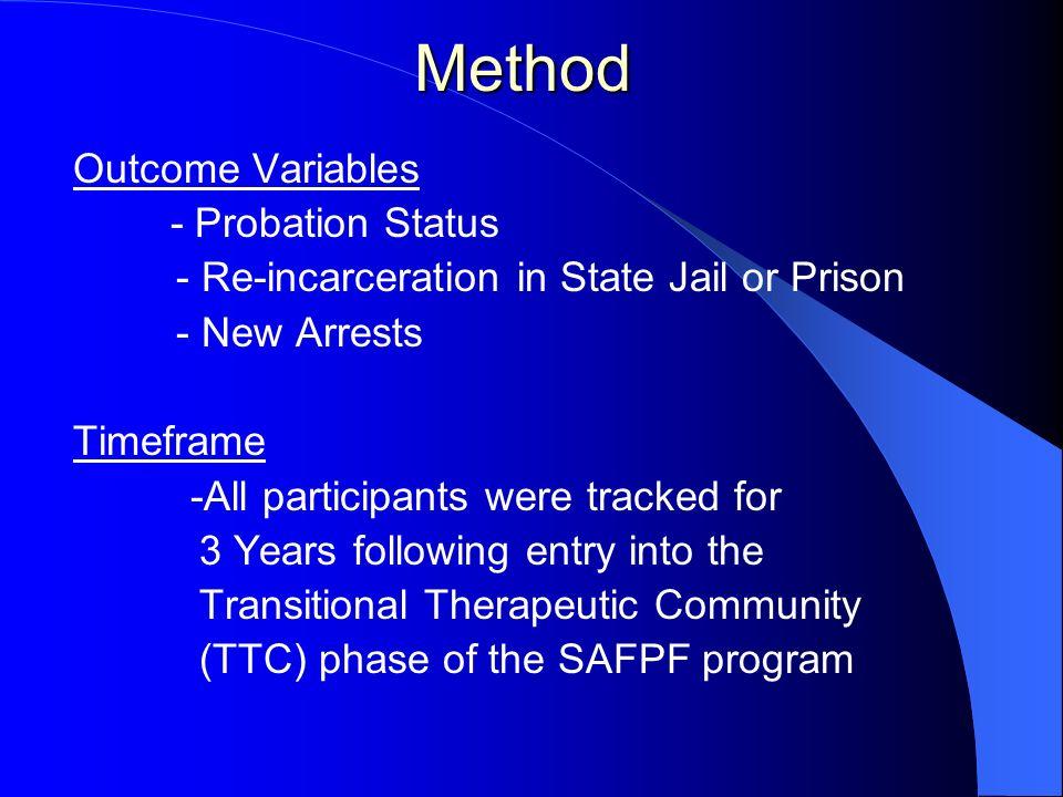 Method Outcome Variables - Probation Status