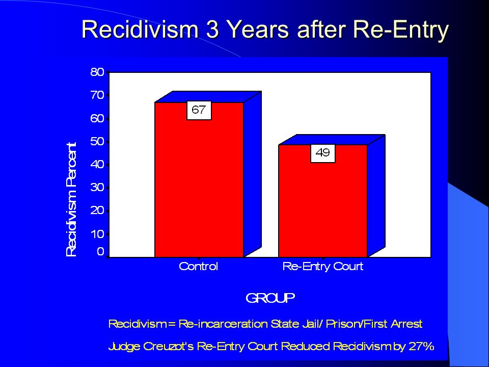 Recidivism 3 Years after Re-Entry