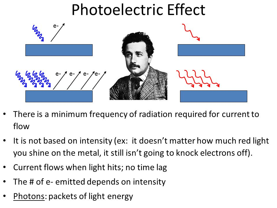 Photoelectric Effect e- e- There is a minimum frequency of radiation required for current to flow.