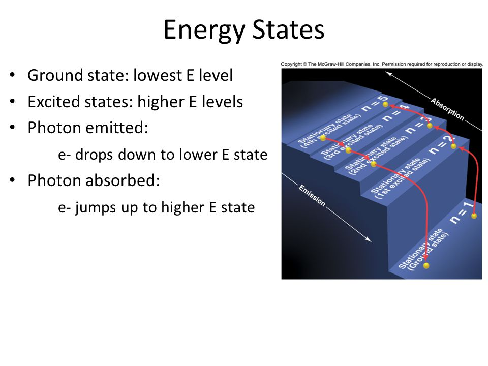 Energy States Ground state: lowest E level