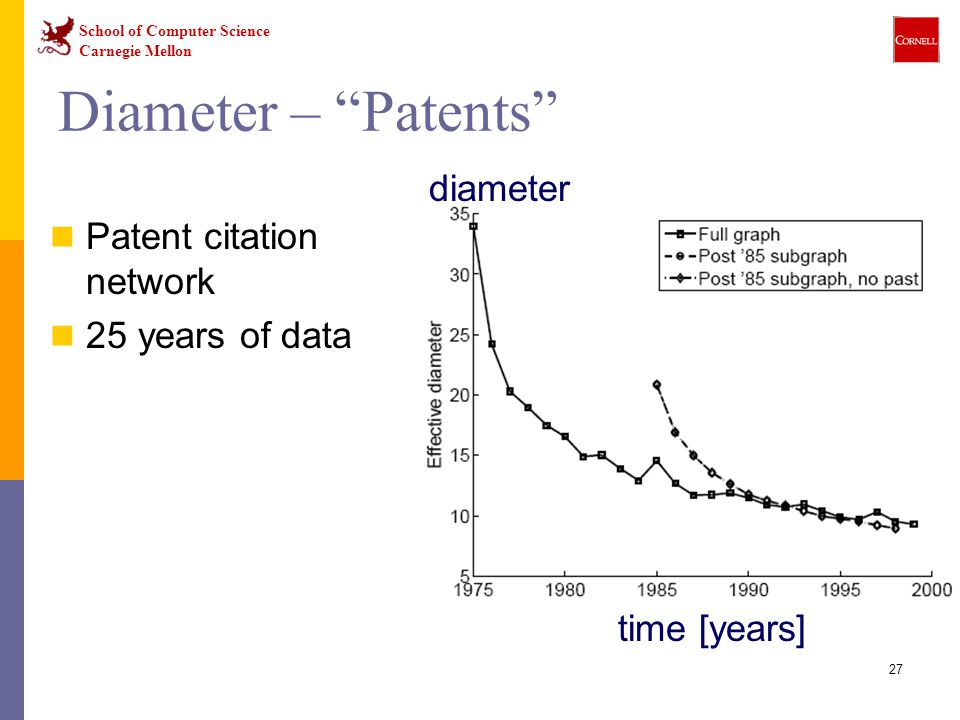 Diameter – Patents diameter Patent citation network 25 years of data