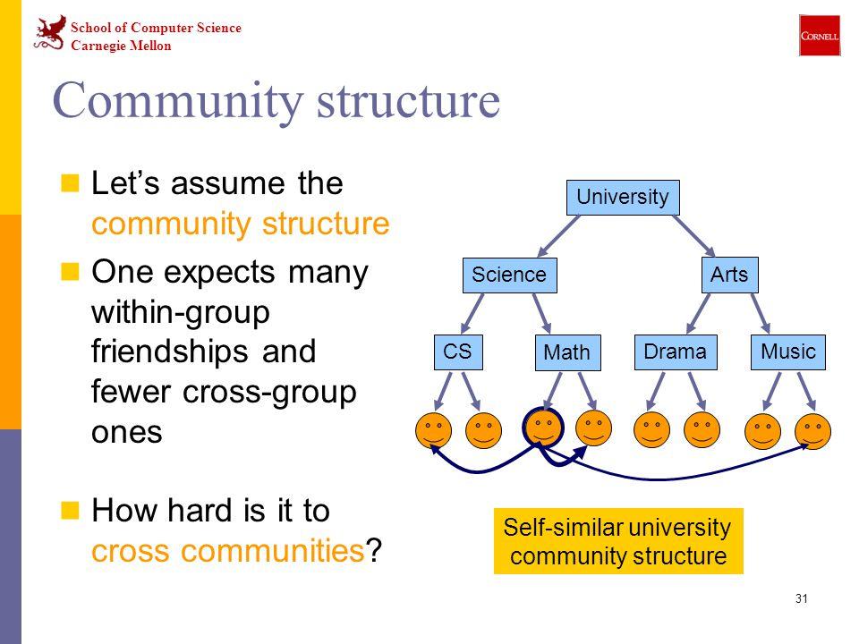 Self-similar university