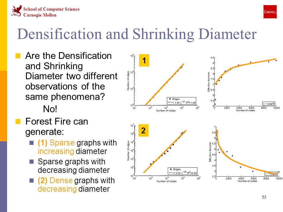 Densification and Shrinking Diameter