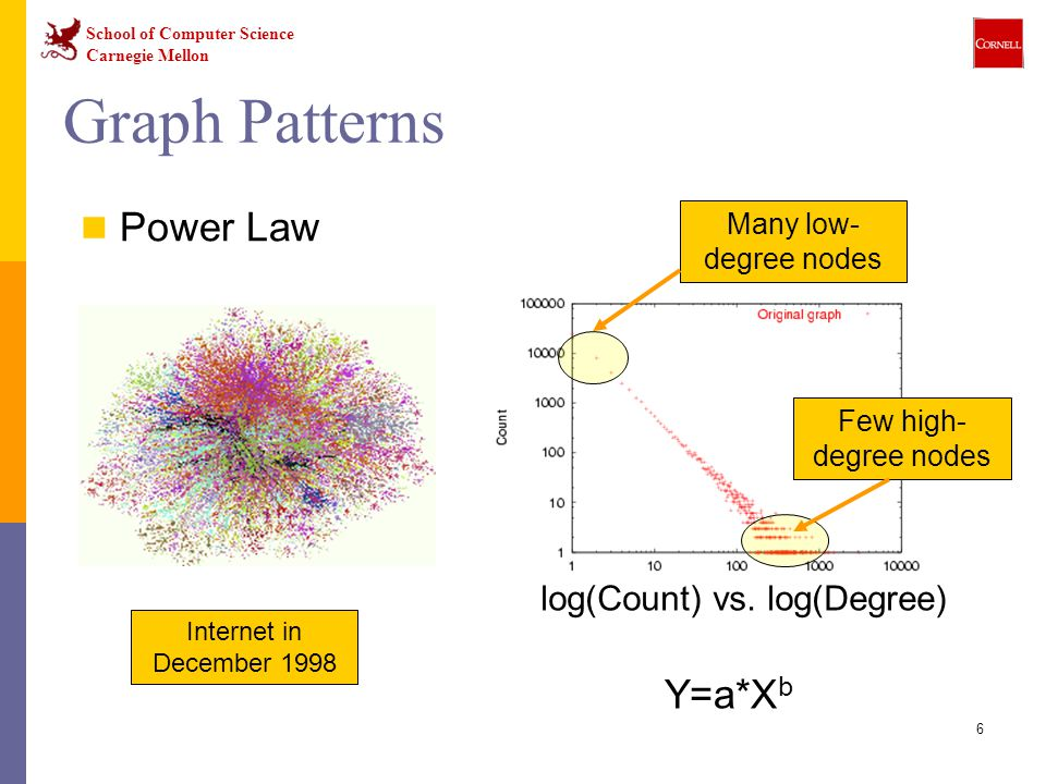 Graph Patterns Power Law Y=a*Xb log(Count) vs. log(Degree)