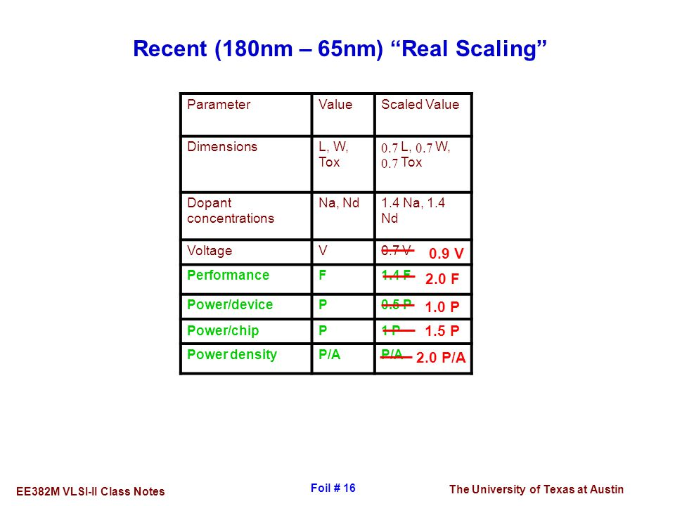 Recent (180nm – 65nm) Real Scaling