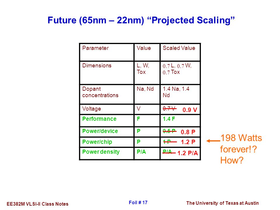 Future (65nm – 22nm) Projected Scaling
