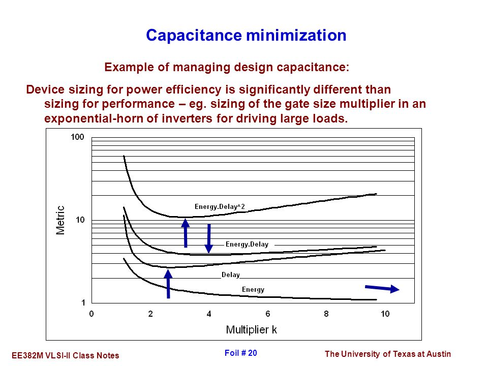 Capacitance minimization