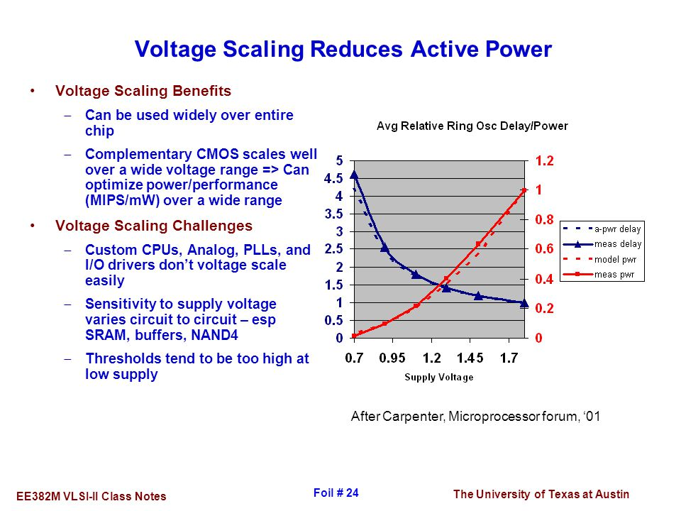 Voltage Scaling Reduces Active Power