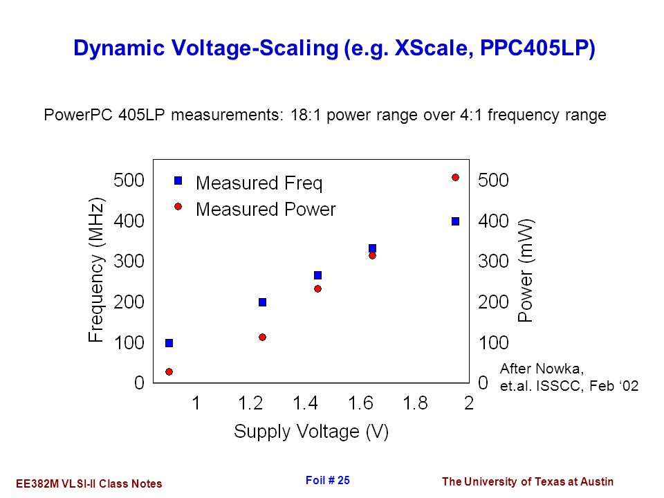 Dynamic Voltage-Scaling (e.g. XScale, PPC405LP)