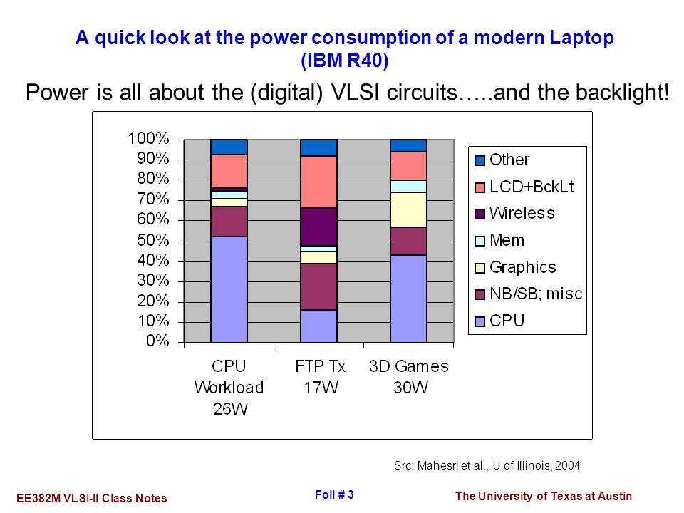 A quick look at the power consumption of a modern Laptop (IBM R40)