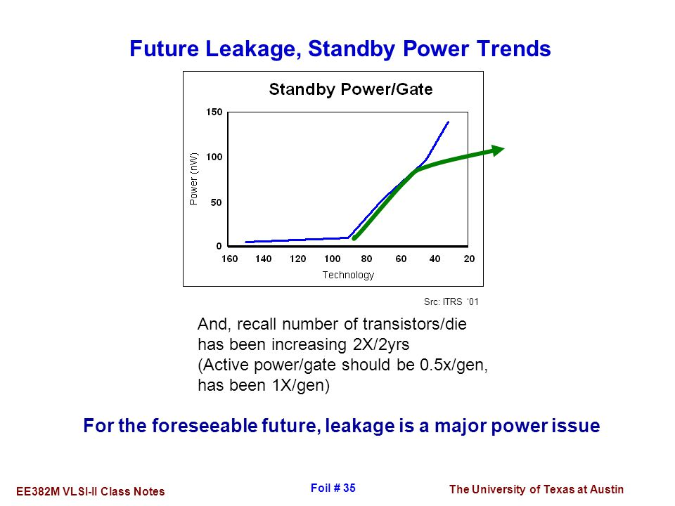 Future Leakage, Standby Power Trends