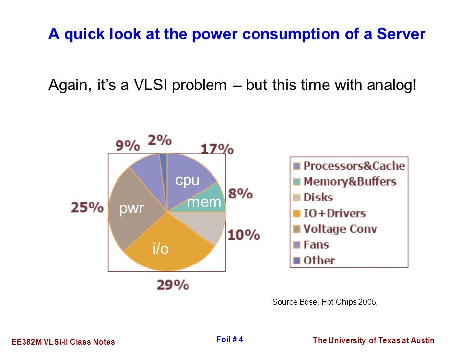 A quick look at the power consumption of a Server