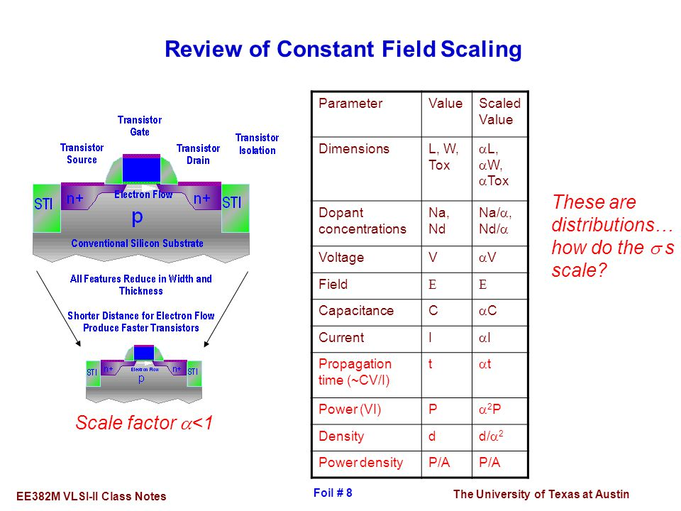 Review of Constant Field Scaling