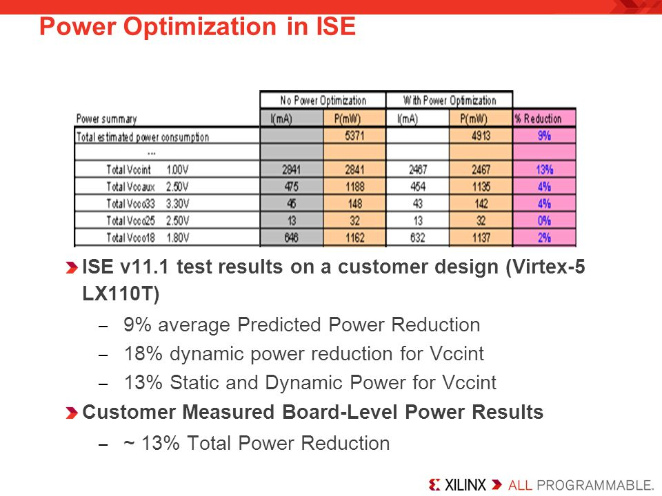 Power Optimization in ISE