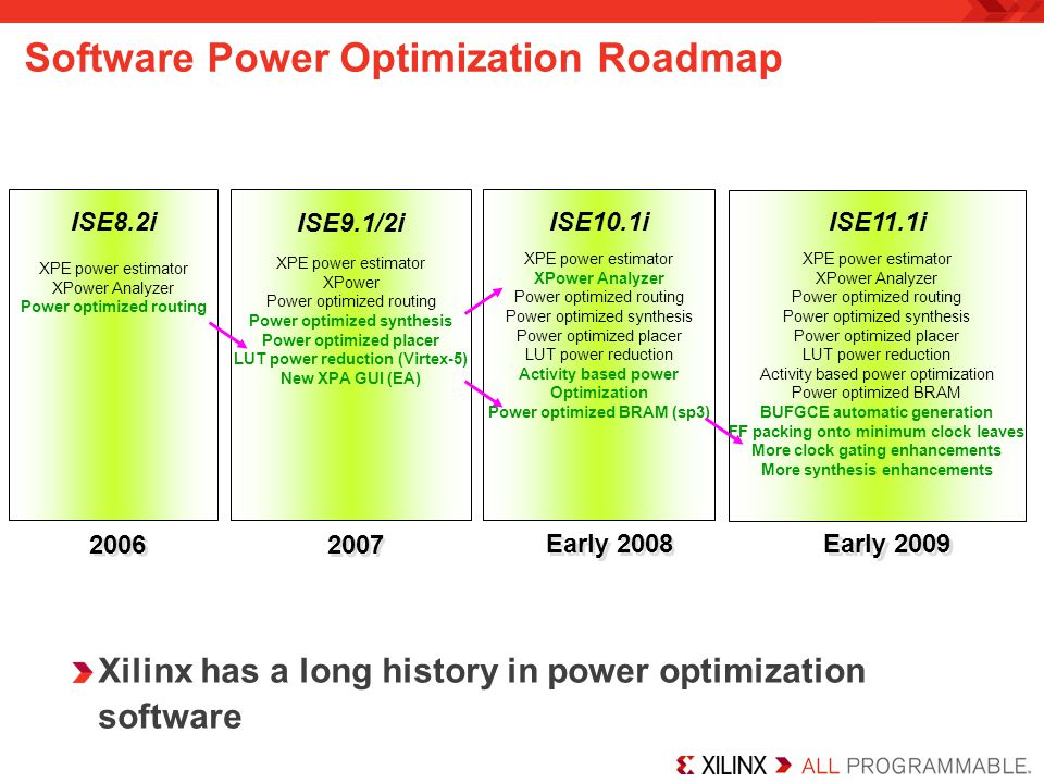 Software Power Optimization Roadmap