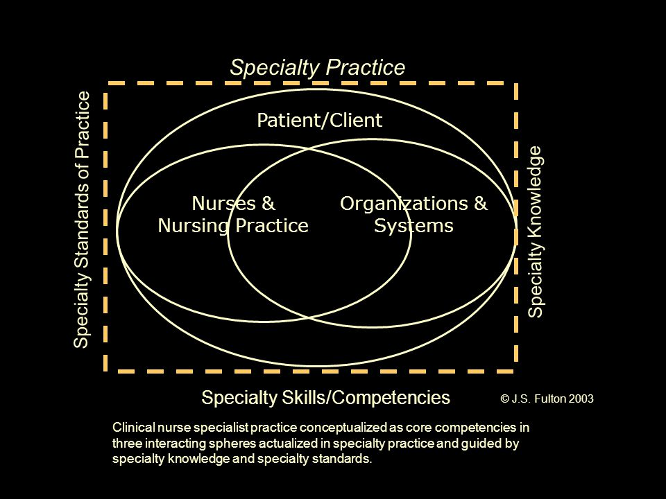 Specialty Practice Patient/Client Specialty Knowledge Nurses &