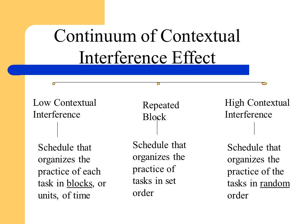 Continuum of Contextual Interference Effect