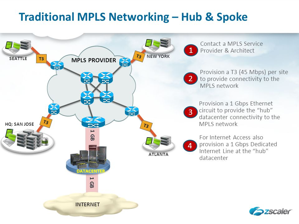 Traditional MPLS Networking – Hub & Spoke