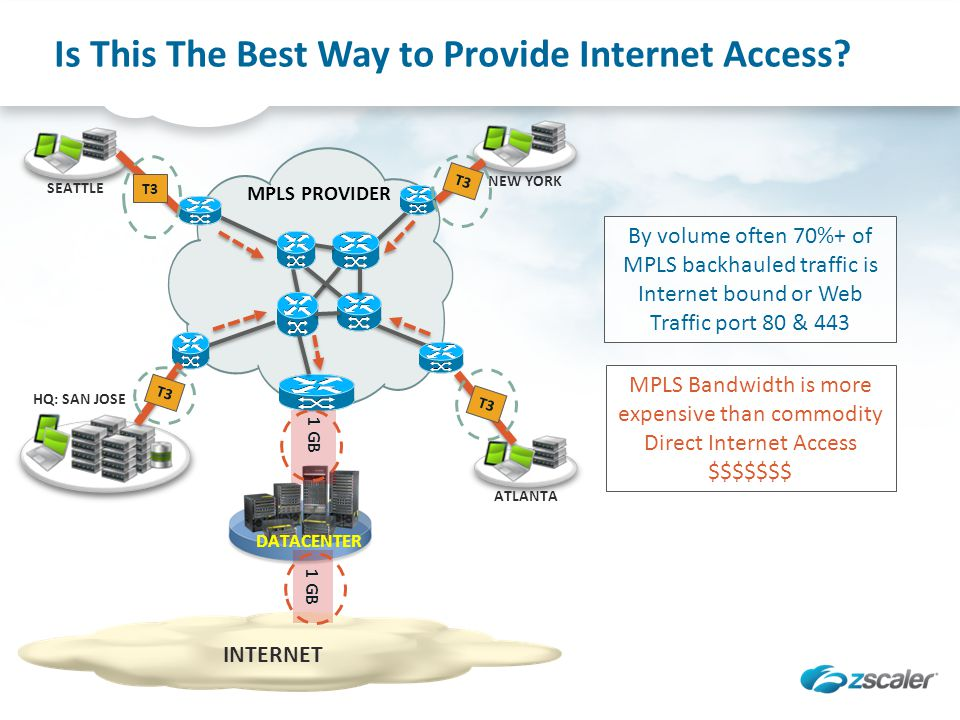Is This The Best Way to Provide Internet Access