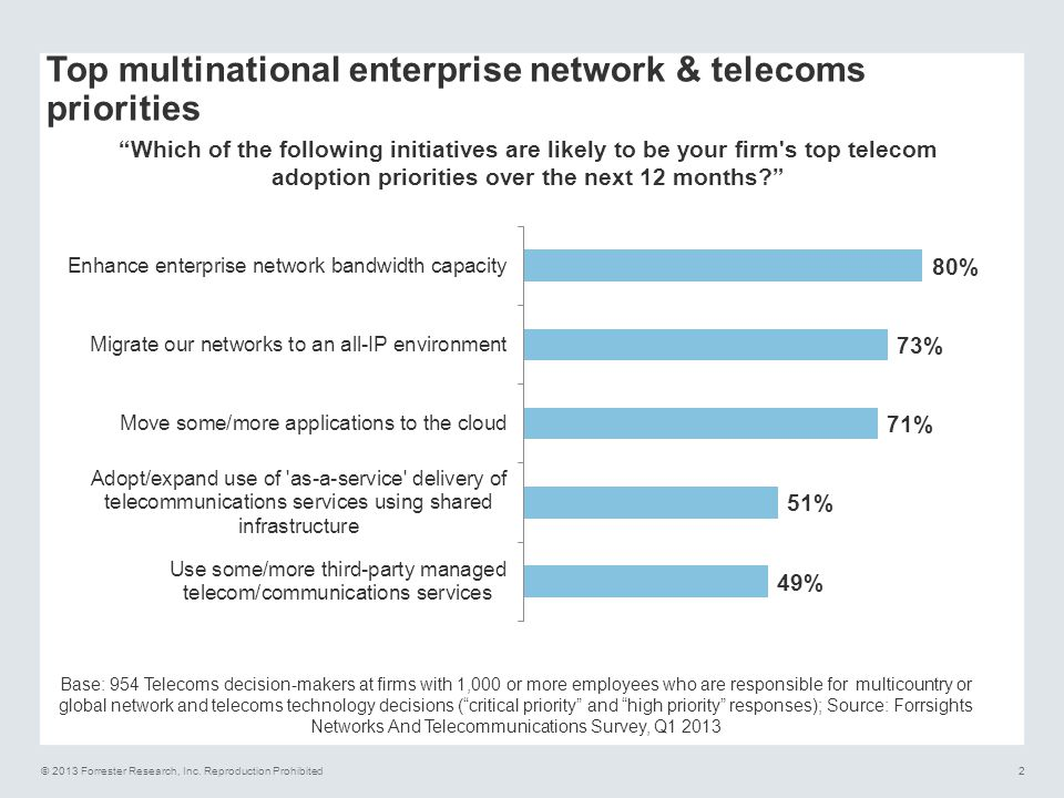 Top multinational enterprise network & telecoms priorities
