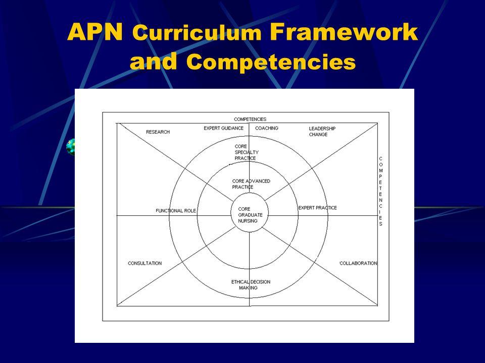 APN Curriculum Framework and Competencies