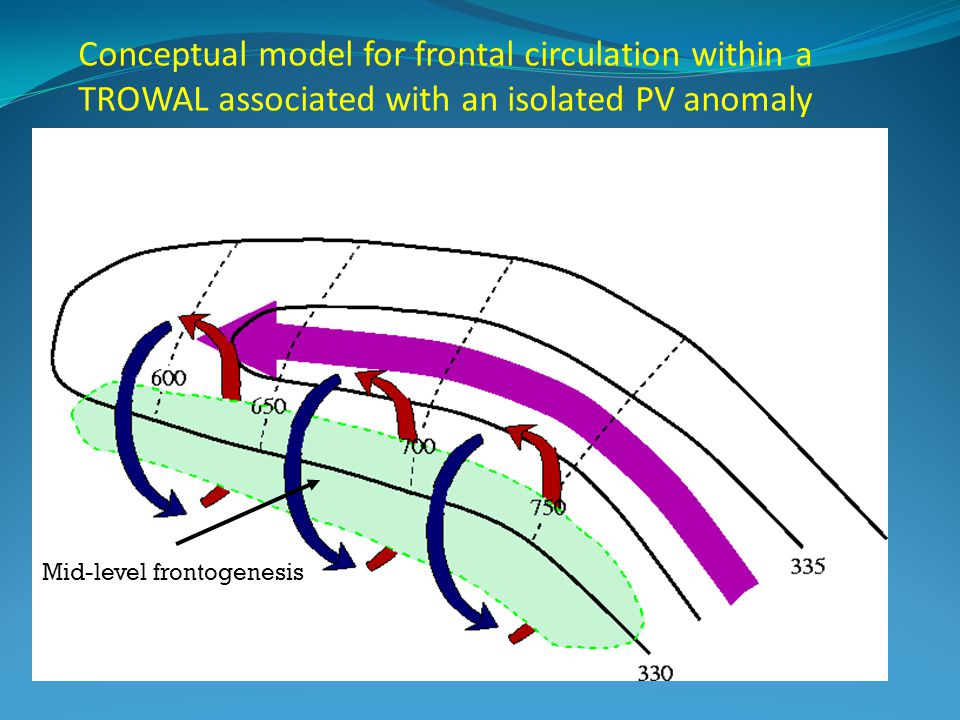 Conceptual model for frontal circulation within a TROWAL associated with an isolated PV anomaly