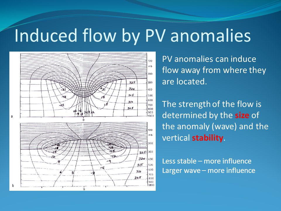 Induced flow by PV anomalies
