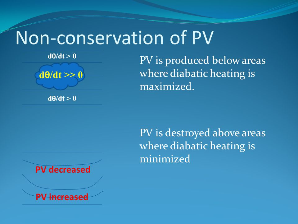 Non-conservation of PV