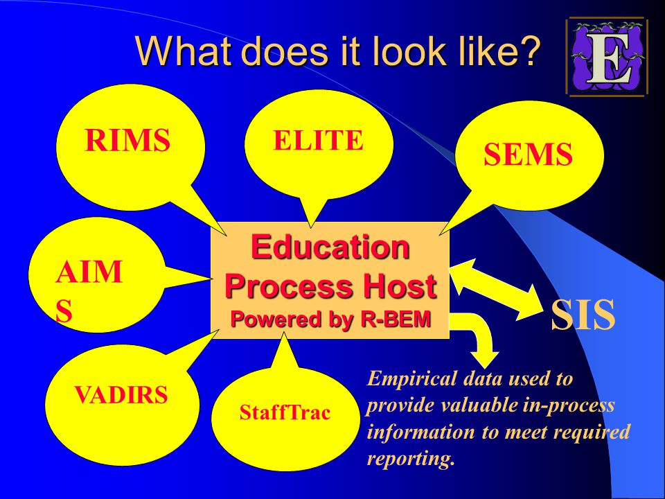 Education Process Host