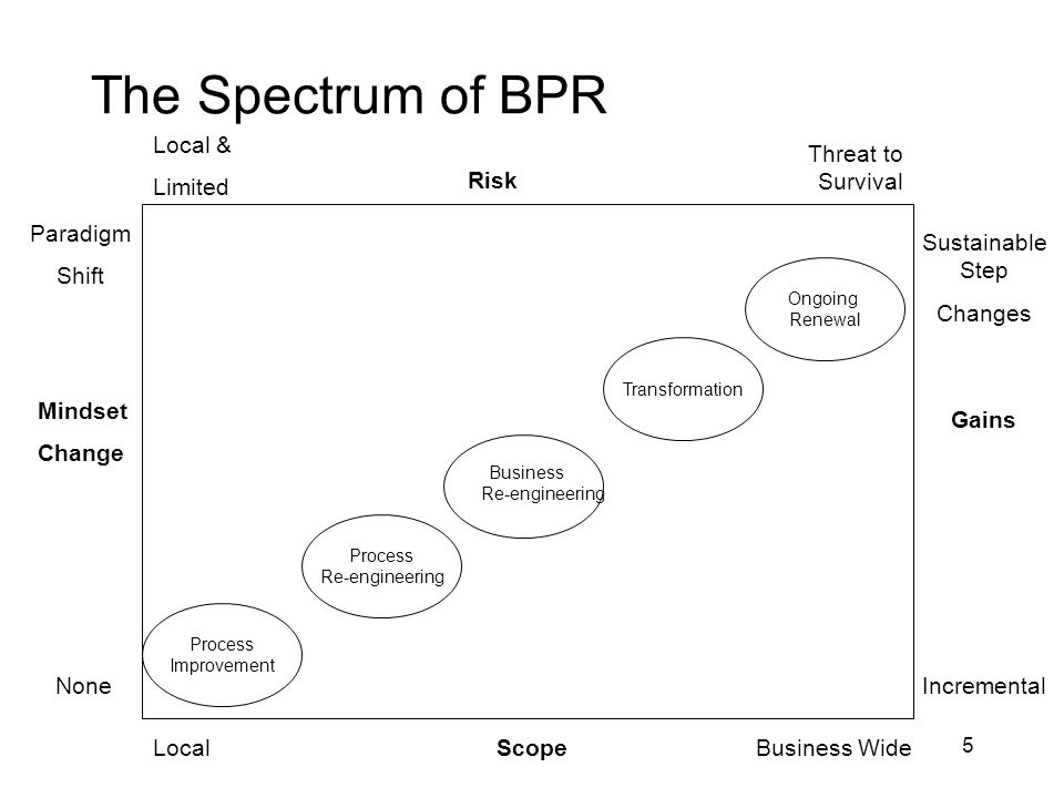 The Spectrum of BPR Local & Limited Threat to Survival Risk Paradigm