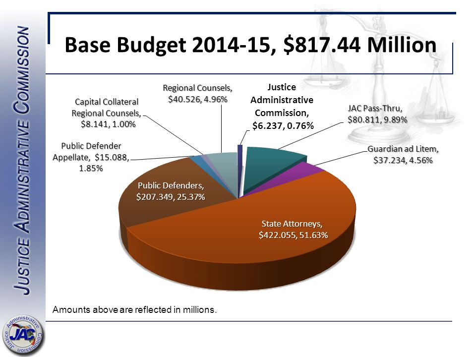 Base Budget 2014-15, $817.44 Million Amounts above are reflected in millions.